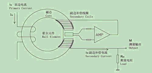 经过特殊电路的处理,传感器的输出端能够输出精确反映原边电流的电流