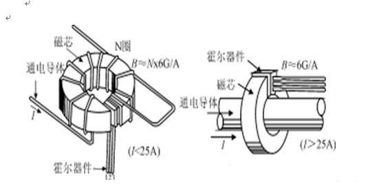 电流互感器,是将一次侧的大电流,按比例变为适合通过仪表或继电器使用的,额定电流为5A或1A的变换设备。它的工作原理和变压器相似。 1、一次绕组与高压回路串联,只取决于所在高压回路电流,而与二次负荷大小无关。 2、二次回路不允许开路,否则会产生危险的高电压,危及人身及设备安全。 3、二次回路必须有一点直接接地,防止一、二次绕组绝缘击穿后产生对地高电压,但仅一点接地。 霍尔电流传感器开环模式与闭环模式。 开环模式又称为直接测量式霍尔电流传感器,输入为电流,输出为电压。这种方式的优点是结构简单,测量结果的精度