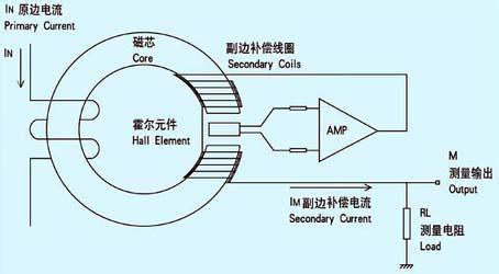 根据霍尔效应的原理主要有两方面传感器,开关型霍尔传感器和线性型